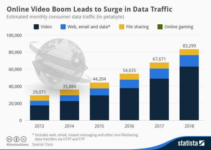Gráfica de barras, de 2013 a 2018, donde se muestra la evolución del trafico de datos del vídeo en internet.