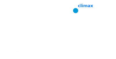 Gráfico de las etapas narrativas.